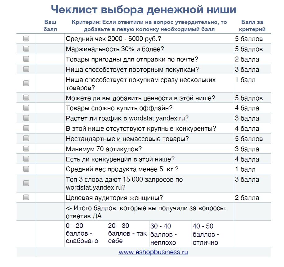 checklist выбор ниши Дмитрий Соловьев